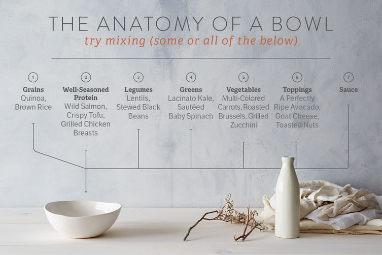 How to Build a Better Meal—in a Bowl